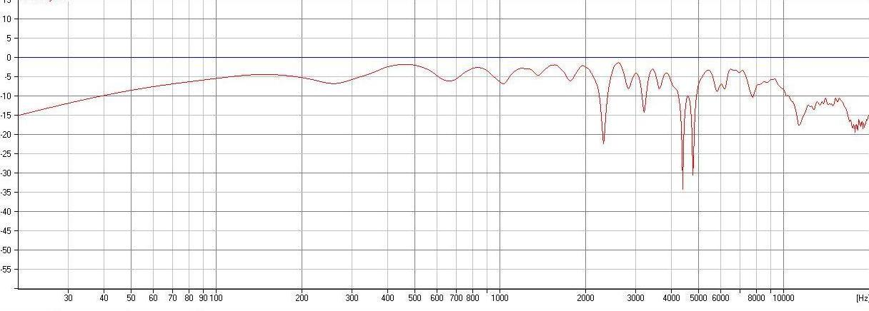 dipol 08 simulated frequency response 6 drivers