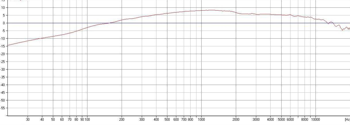 dipol08 simulated frequency response 3 drivers